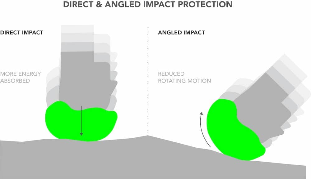 Direct & Angled Impact Protection